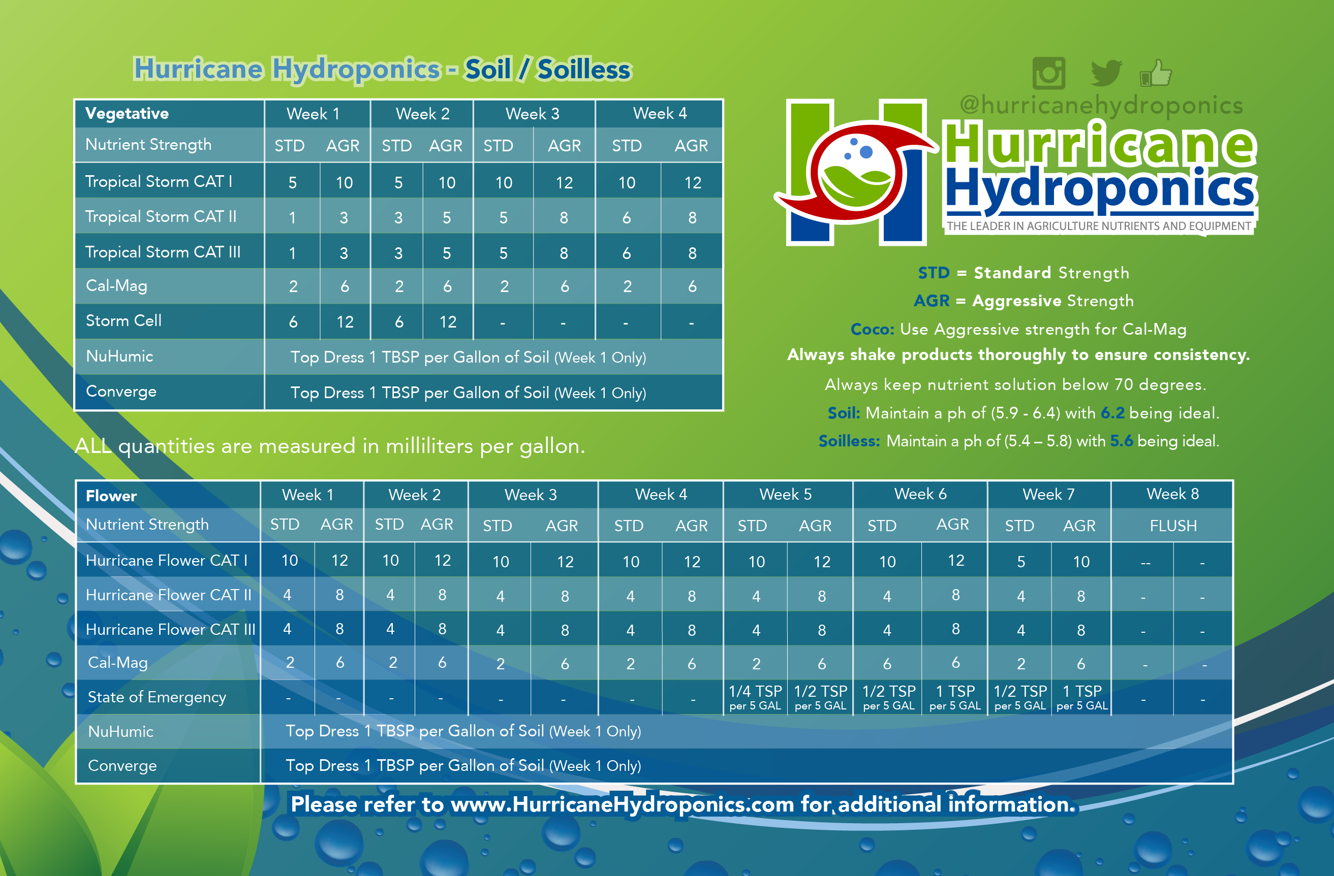 Hurricane Hydroponics Soil Soilless Chart